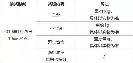 【浦发】集五福得黄金拜年红包插图(1)