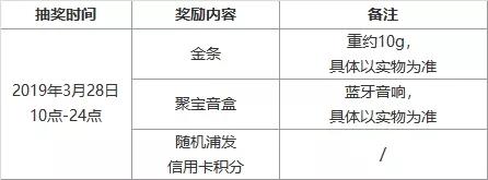 【浦发】集五福得黄金拜年红包插图(2)