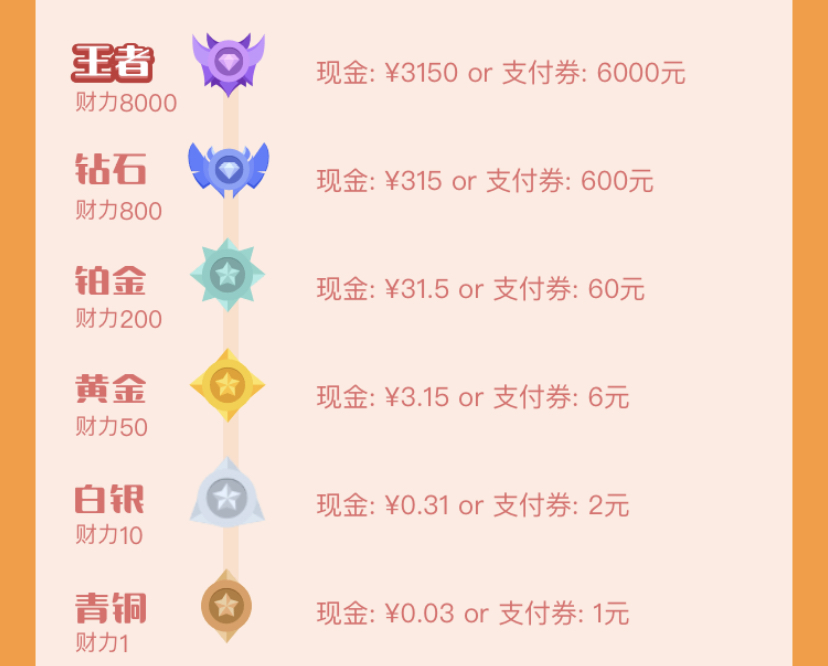 苏宁金融新用户领最高领3150元现金插图(1)