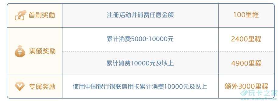 境外刷银联卡送8000凤凰知音里程插图